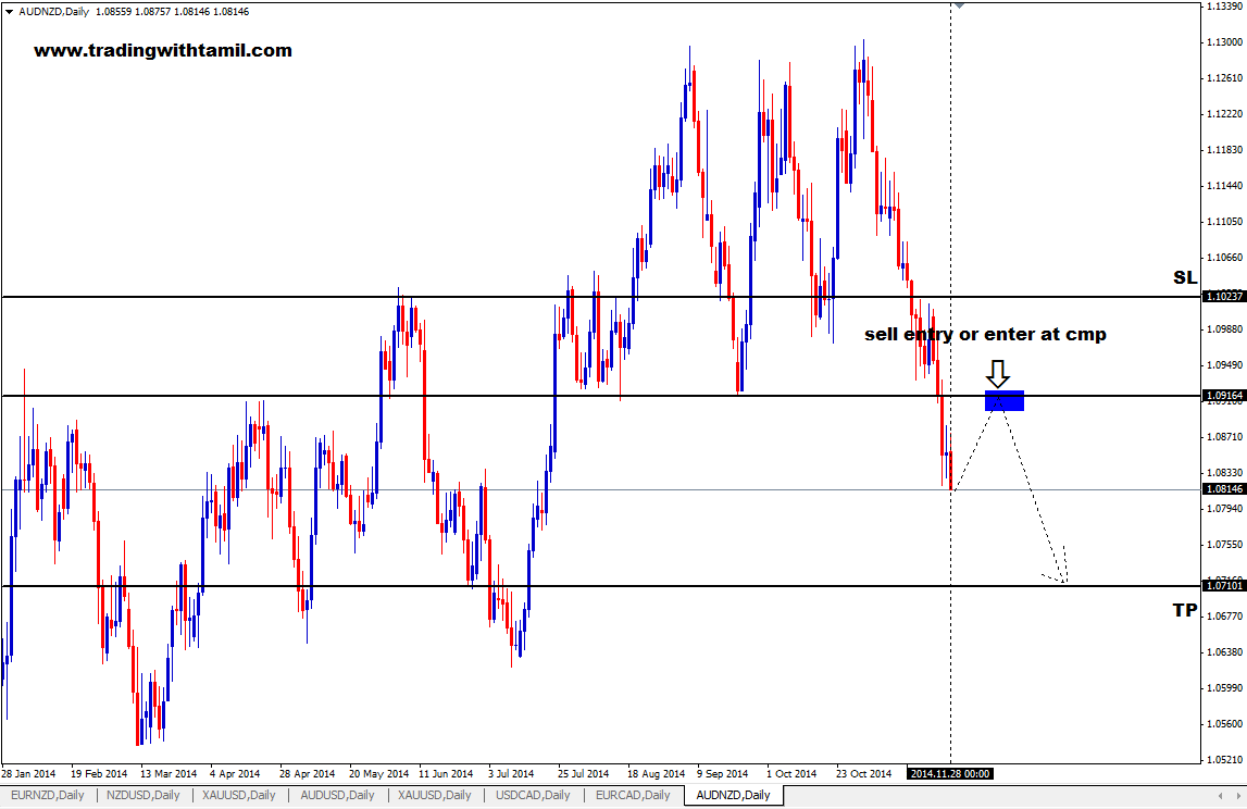 Q-FOREX LIVE CHALLENGING SIGNAL 30 NOV 2014 – SELL AUD/NZD