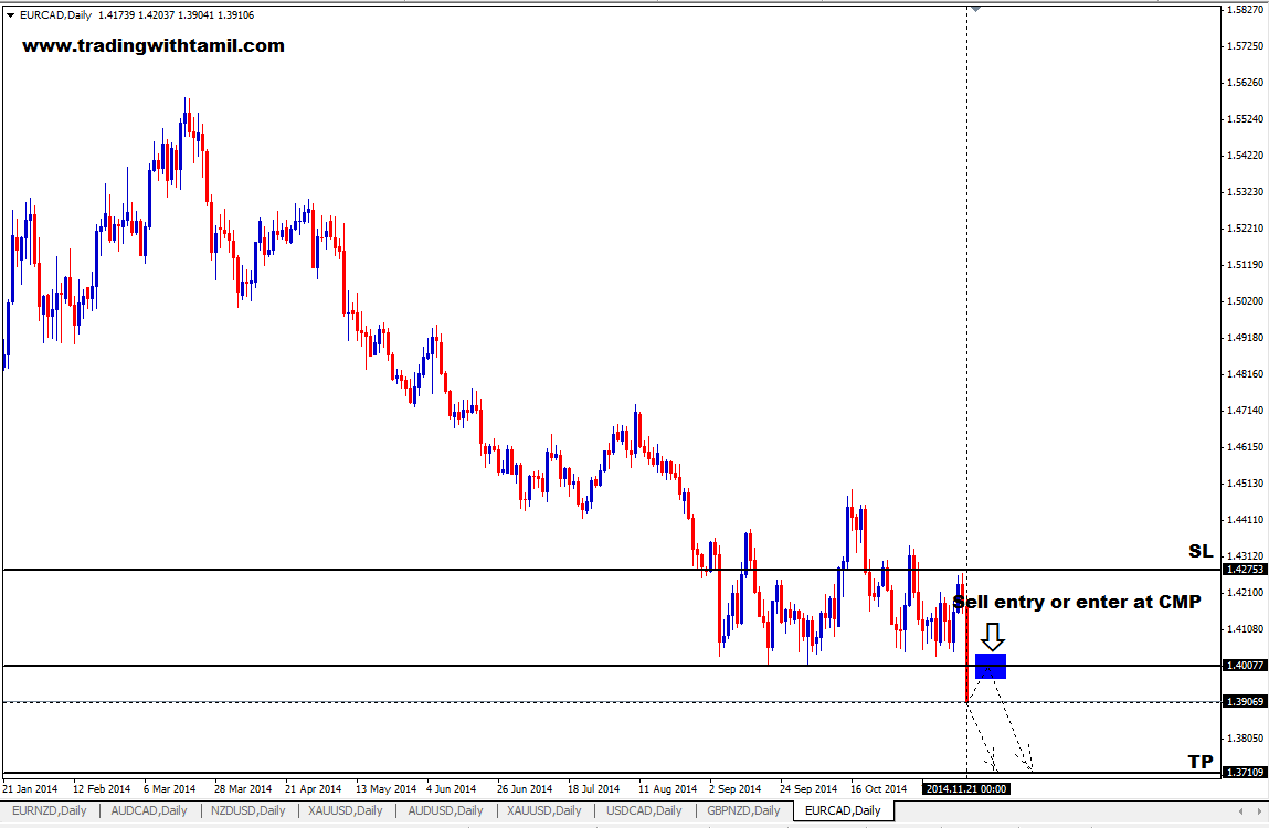 Q-FOREX LIVE CHALLENGING SIGNAL 23 NOV 2014 – SELL EUR/CAD