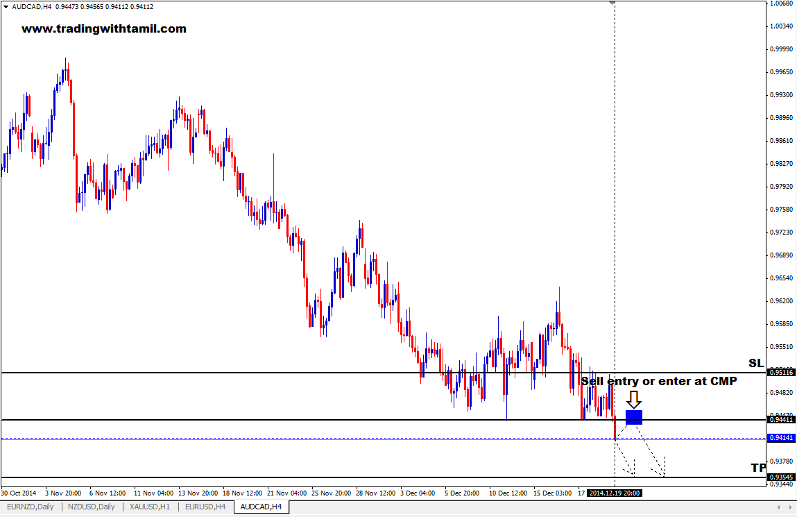 Q-FOREX LIVE CHALLENGING SIGNAL 21 DEC 2014 – SELL AUD/CAD