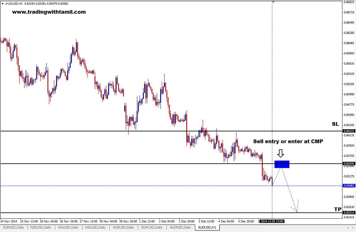 Q-FOREX LIVE CHALLENGING SIGNAL 07 DEC2014 – SELL AUD/USD