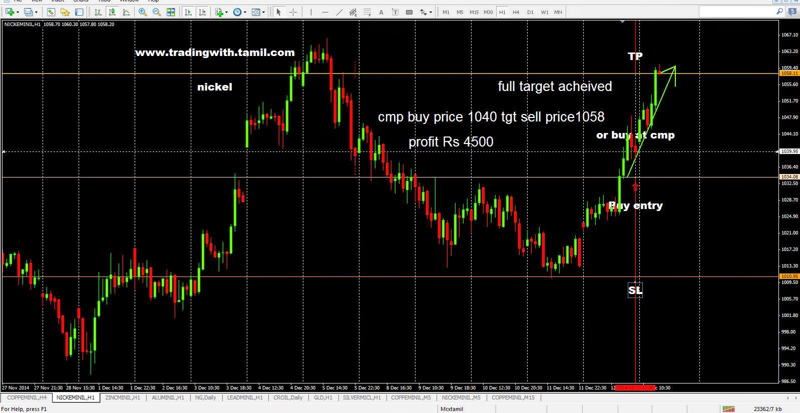 How Trade Forex,How To Earn Money In Forex,Buy Forex Signals,Currency Trading Markets,How To Trade Forex And Make Money