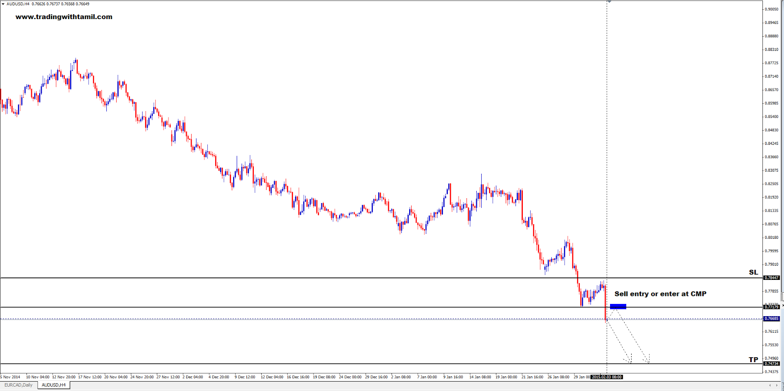 Q-FOREX LIVE CHALLENGING SIGNAL 03 Feb 2015 – SELL AUD/USD