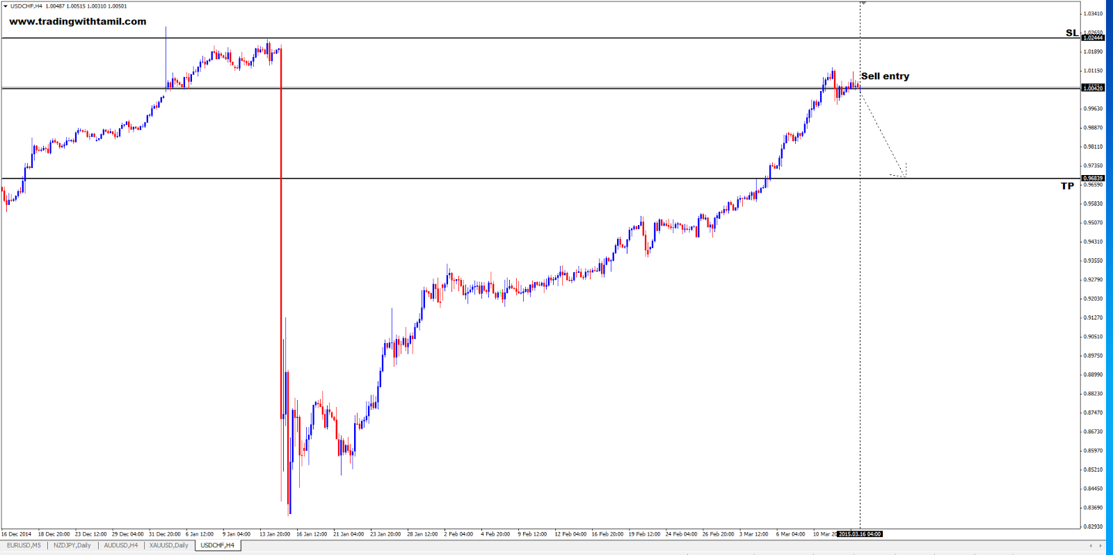 Q-FOREX LIVE CHALLENGING SIGNAL 16 Mar 2015 – SELL USD/CHF