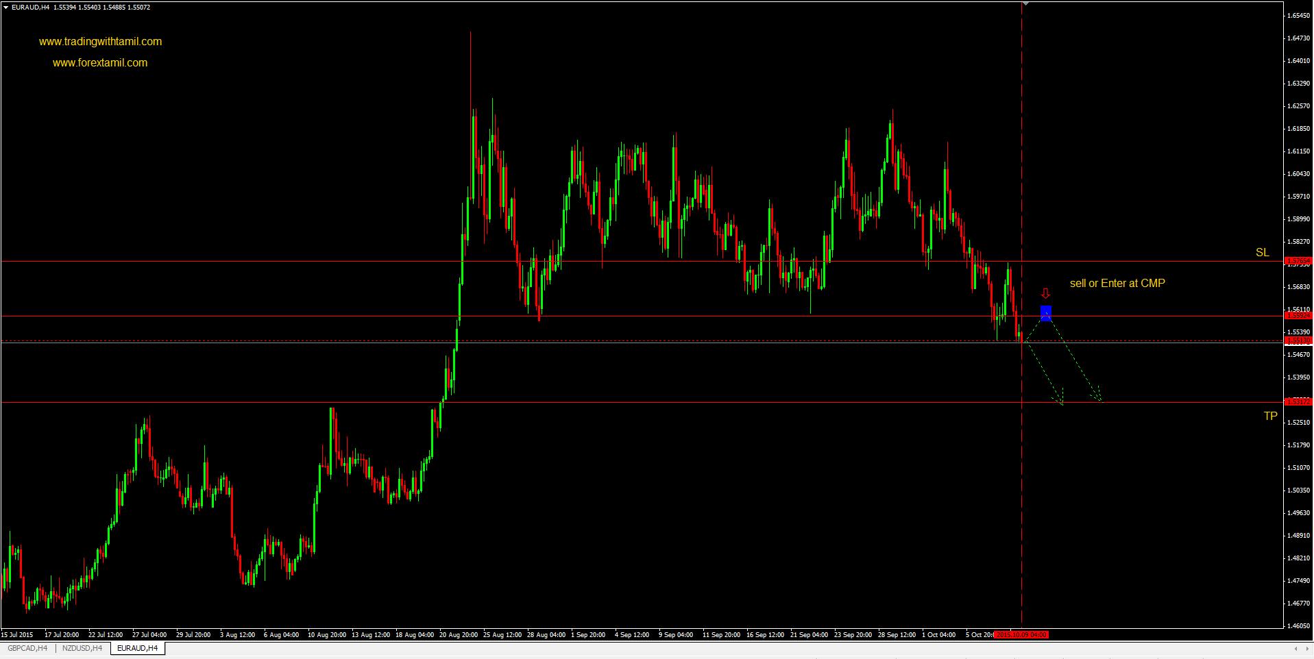 Q-FOREX LIVE CHALLENGING SIGNAL 09 Oct 2015 – SELL EUR/AUD