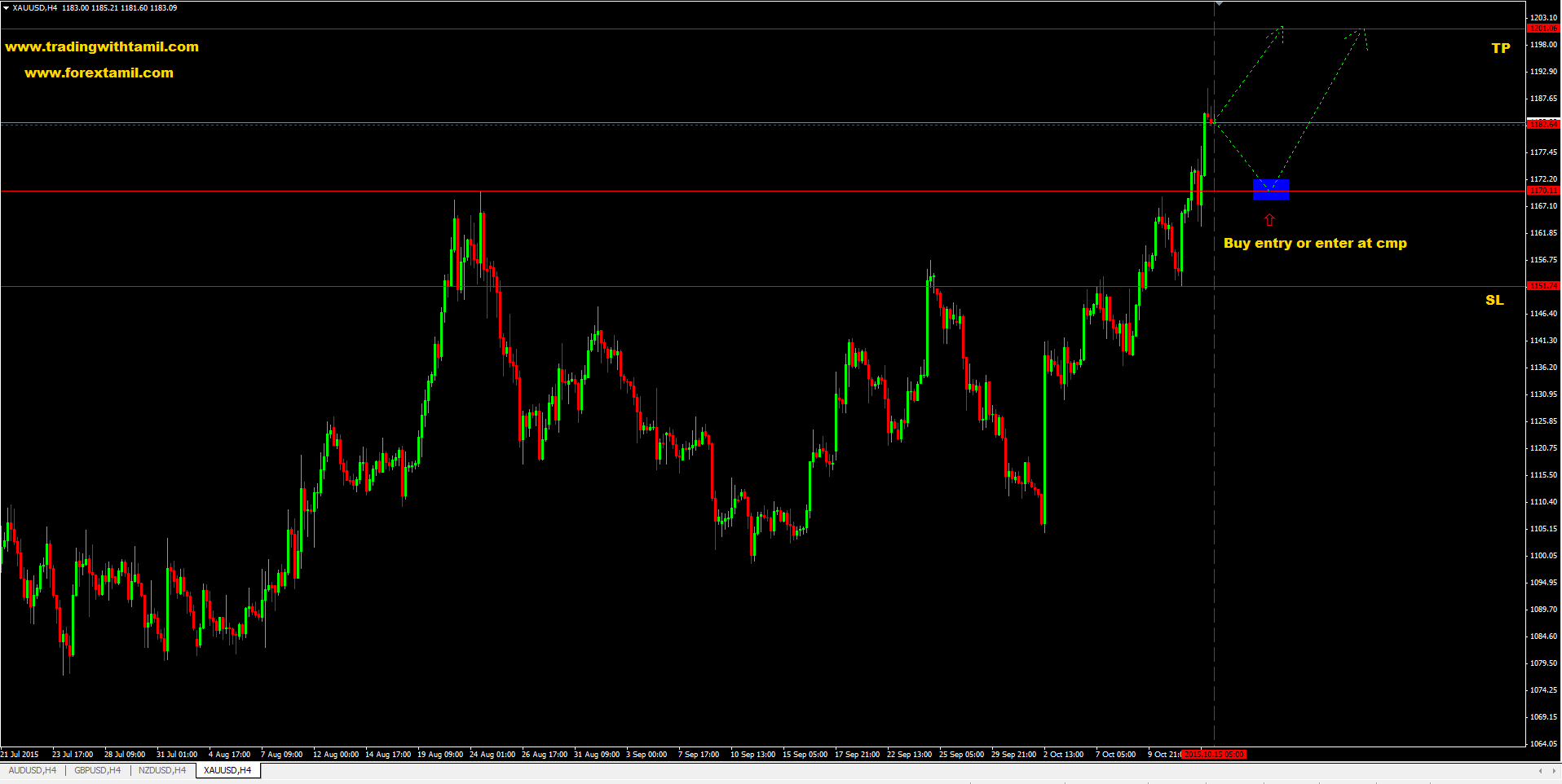 Q-FOREX LIVE CHALLENGING SIGNAL 15 Oct 2015 – BUY XAU/USD