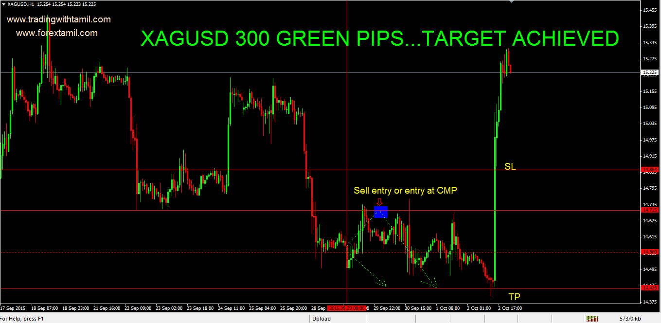 SURE SHOT RESULTS: xagusd 30 Green pips ….Target Achieved.
