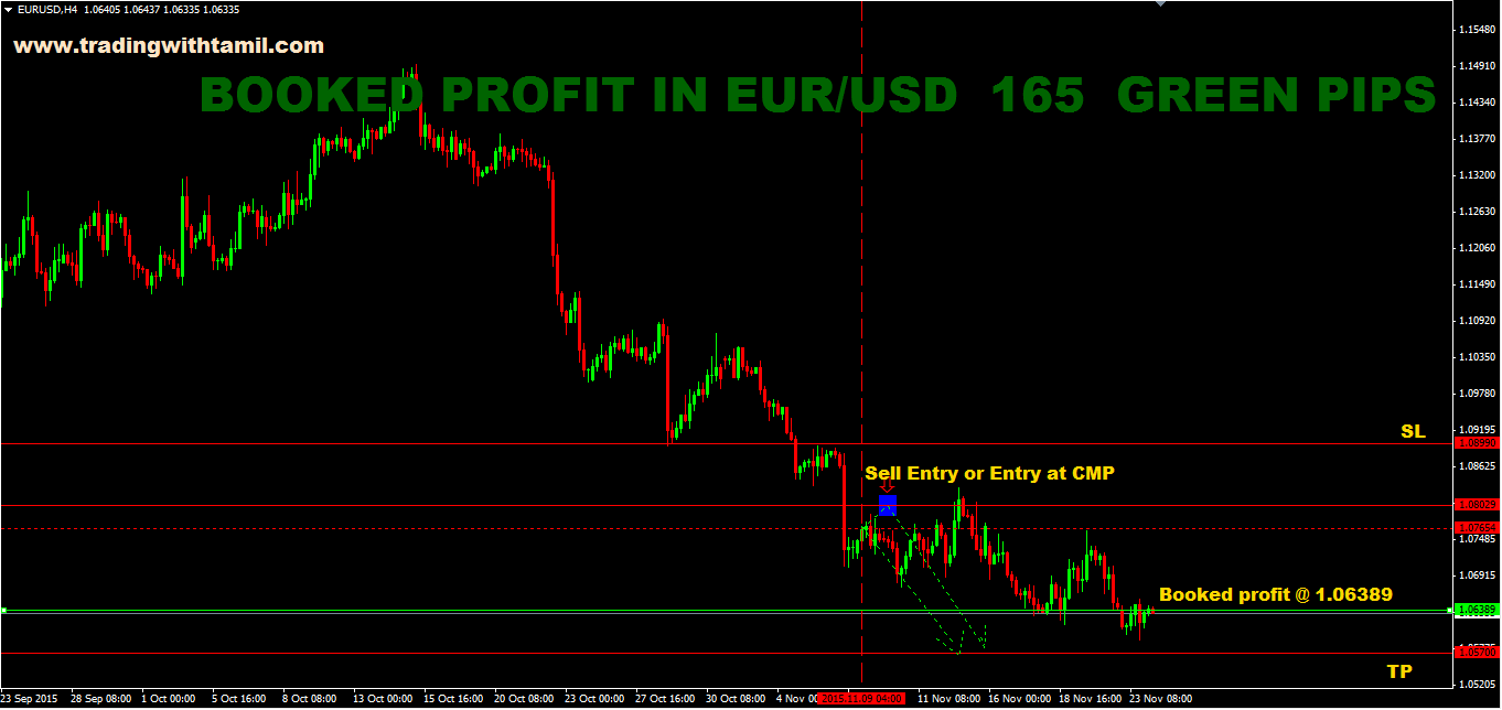 SURE SHOT SIGNAL RESULTS: EUR/USD BOOKED PROFIT 165 GREEN PIPS