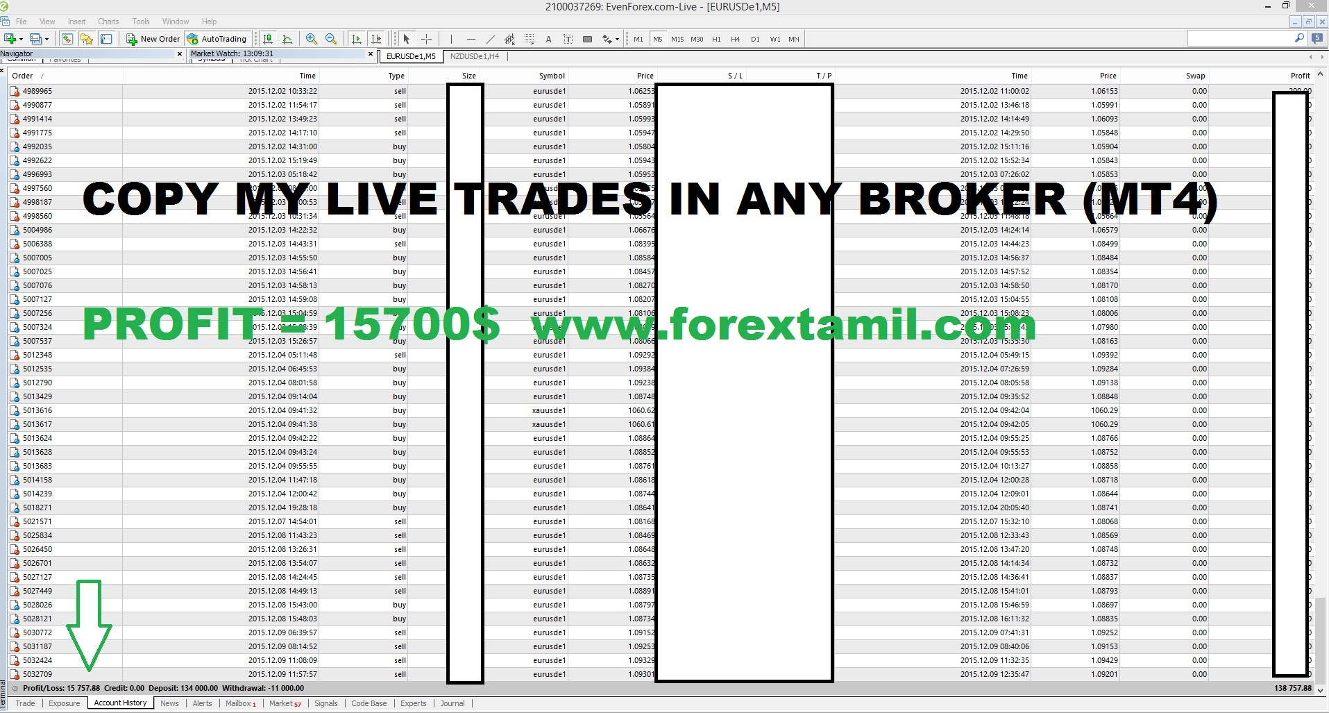 Breeder option trade signals
