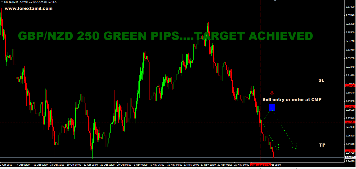 Sure shot signal Result: GBP/NZD 250 GREEN PIPS…TARGET ACHIEVED