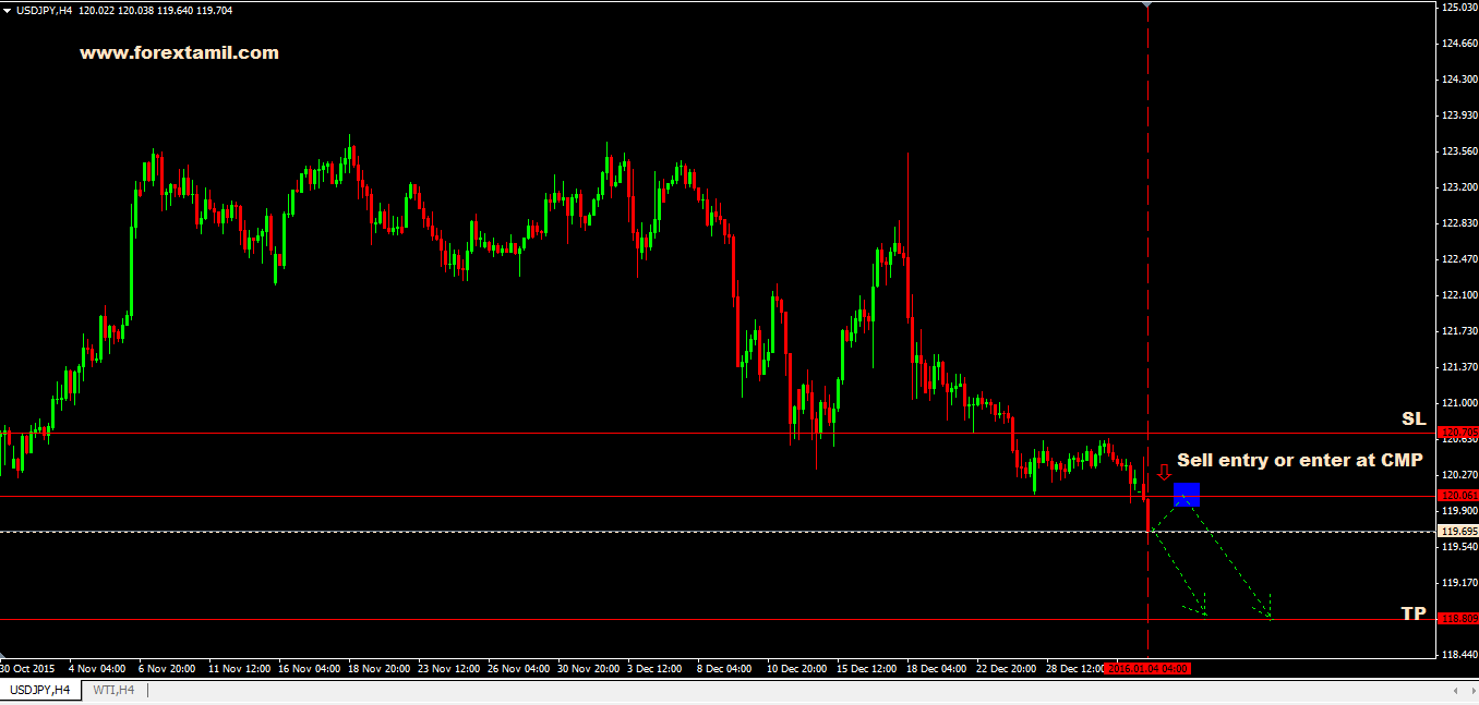 Q-FOREX LIVE CHALLENGING SIGNAL 04 JAN 2016 – SELL USD/JPY