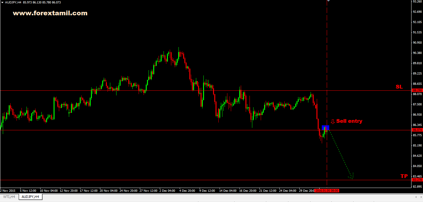 Q-FOREX LIVE CHALLENGING SIGNAL 05 JAN 2016 – SELL AUD/JPY
