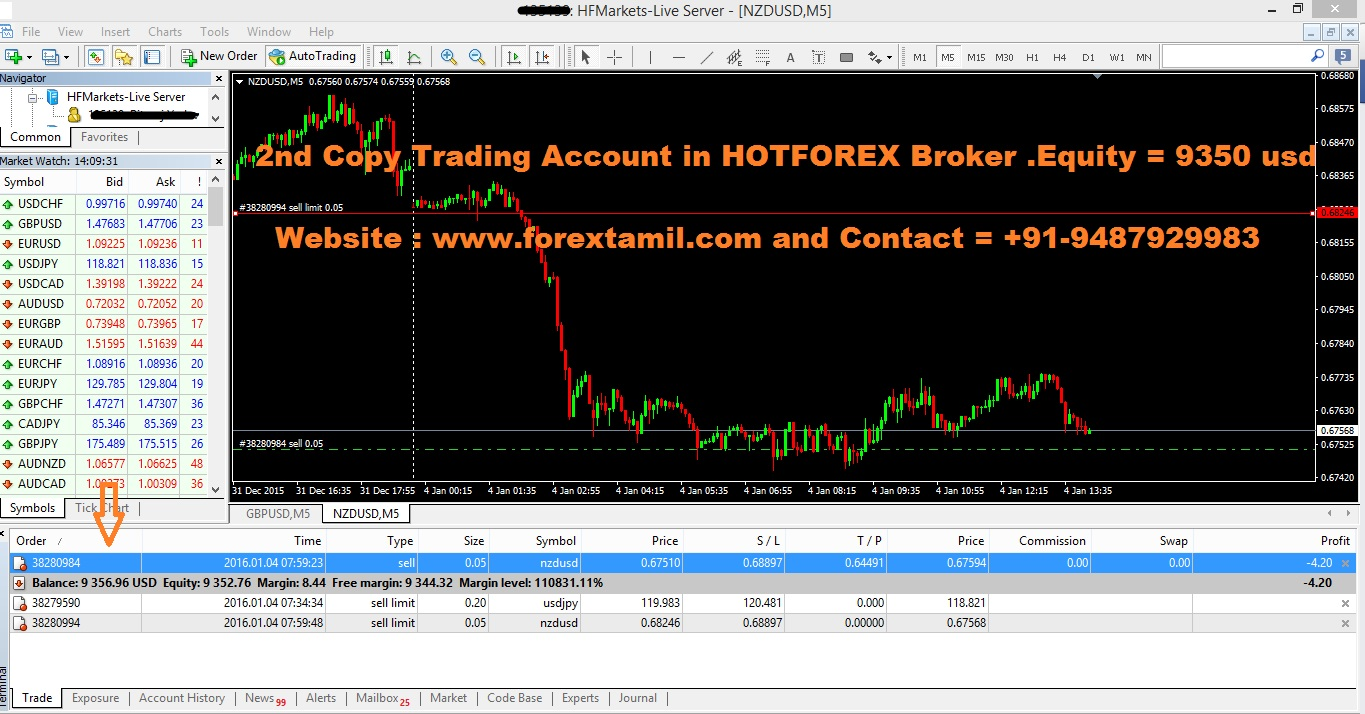 2nd Copy Trading Account in HOTFOREX Broker ….Equity 9350 usd. Trading Started