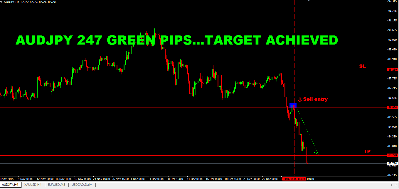 SURE SHOT SIGNAL RESULT: AUDJPY 247 GREEN PIPS …..TARGET ACHIEVED