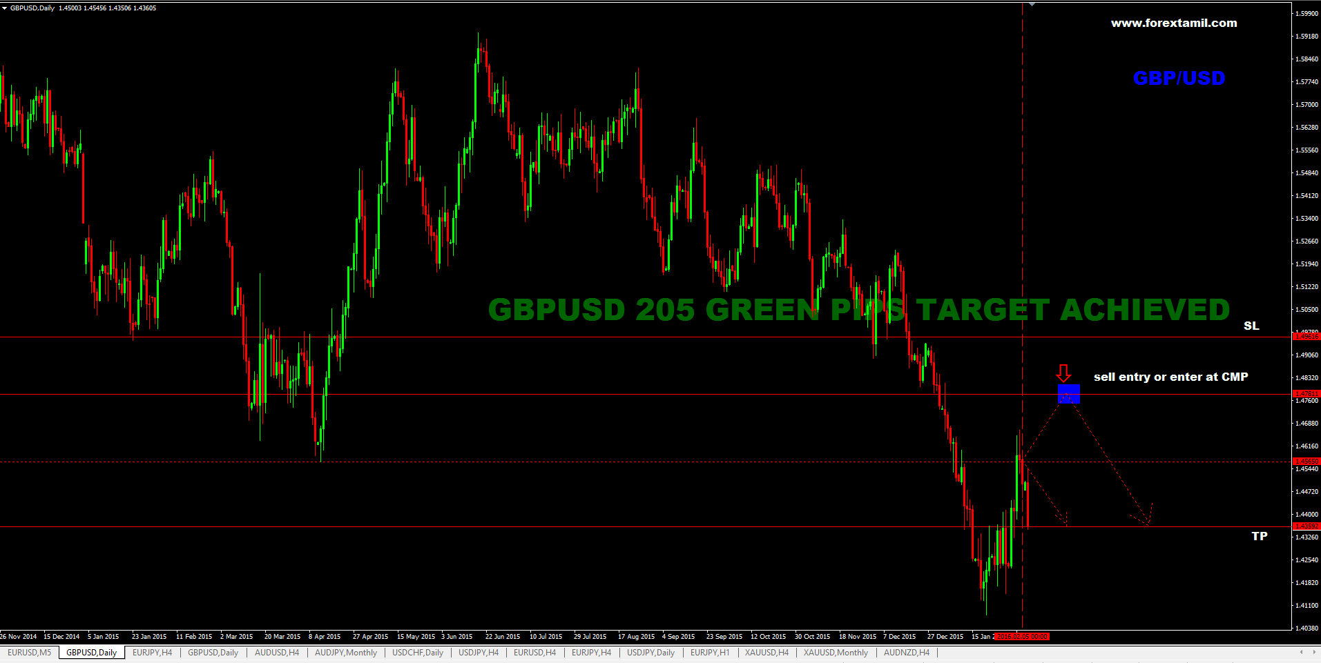 SURE SHOT SIGNAL RESULT: GBP/USD 205 GREEN PIPS …..TARGET ACHIEVED