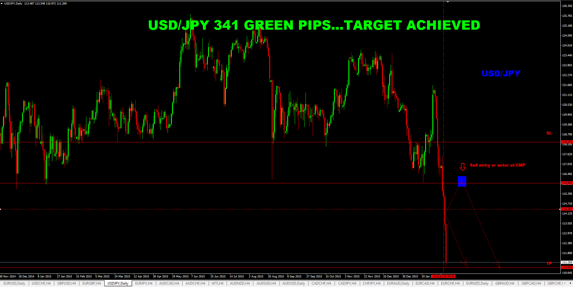 Sure shot signal result: USD/JPY 341 GREEN PIPS…TARGET ACHIEVED – forex training in chennai