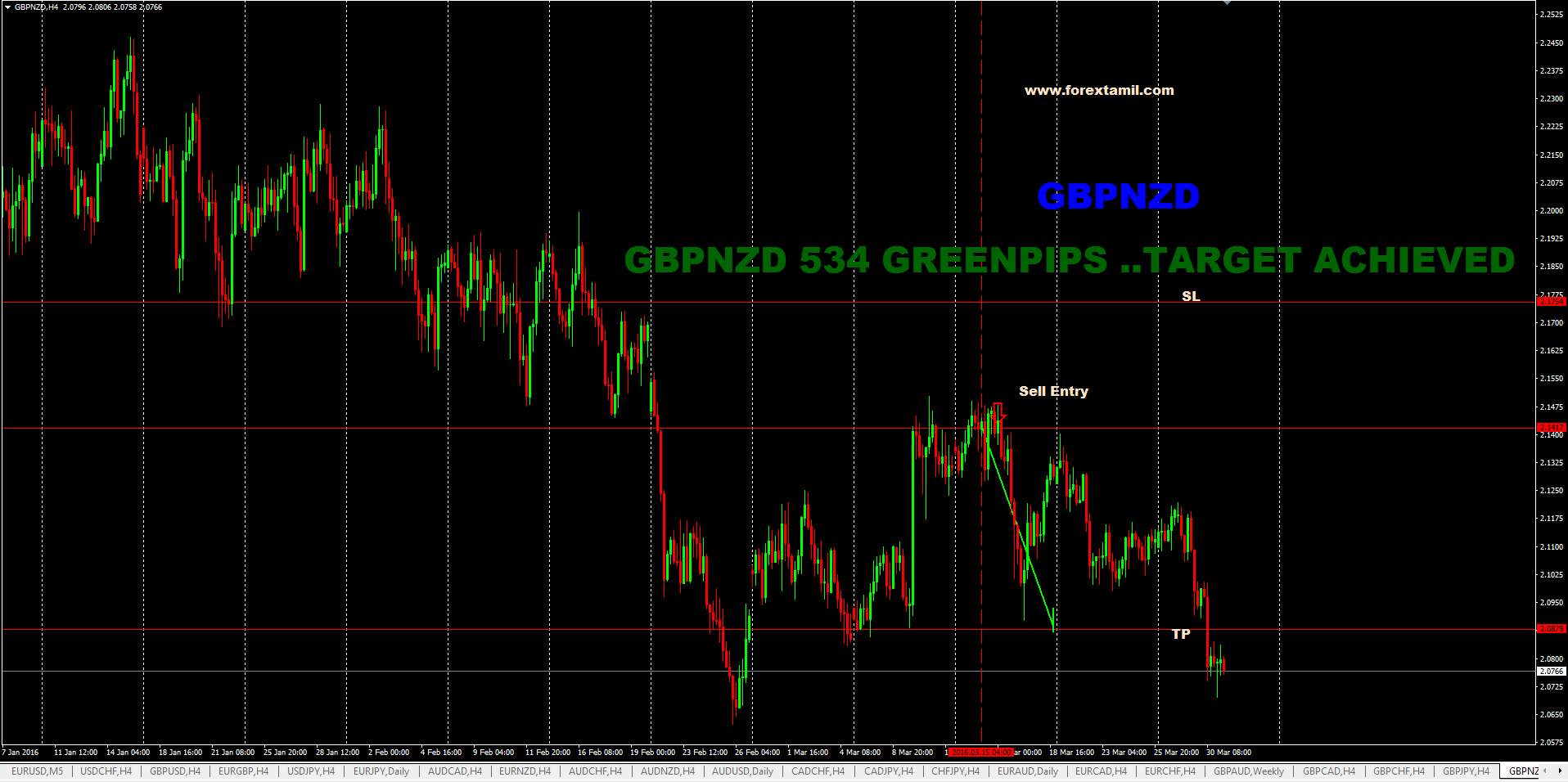 SURE SHOT SIGNAL RESULT : GBP/NZD 534 GREEN PIPS…TARGET ACHIEVED