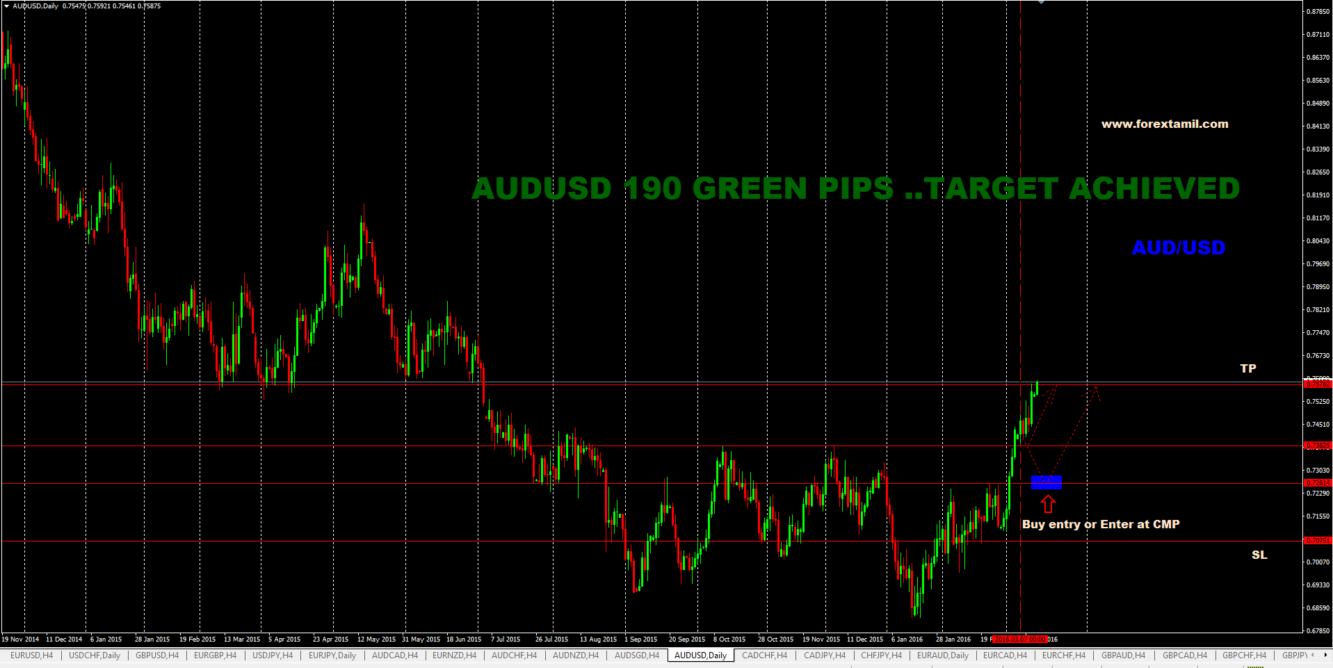 SURE SHOT SIGNAL RESULT : AUD/USD 190 GREEN PIPS…TARGET ACHIEVED