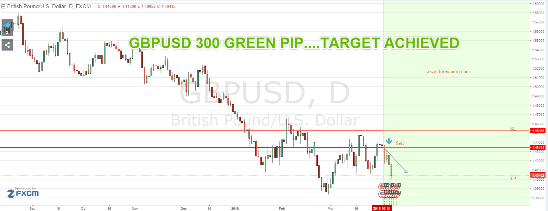 SURE SHOT SIGNAL RESULT : GBPUSD 300 GREEN PIPS…TARGET ACHIEVED