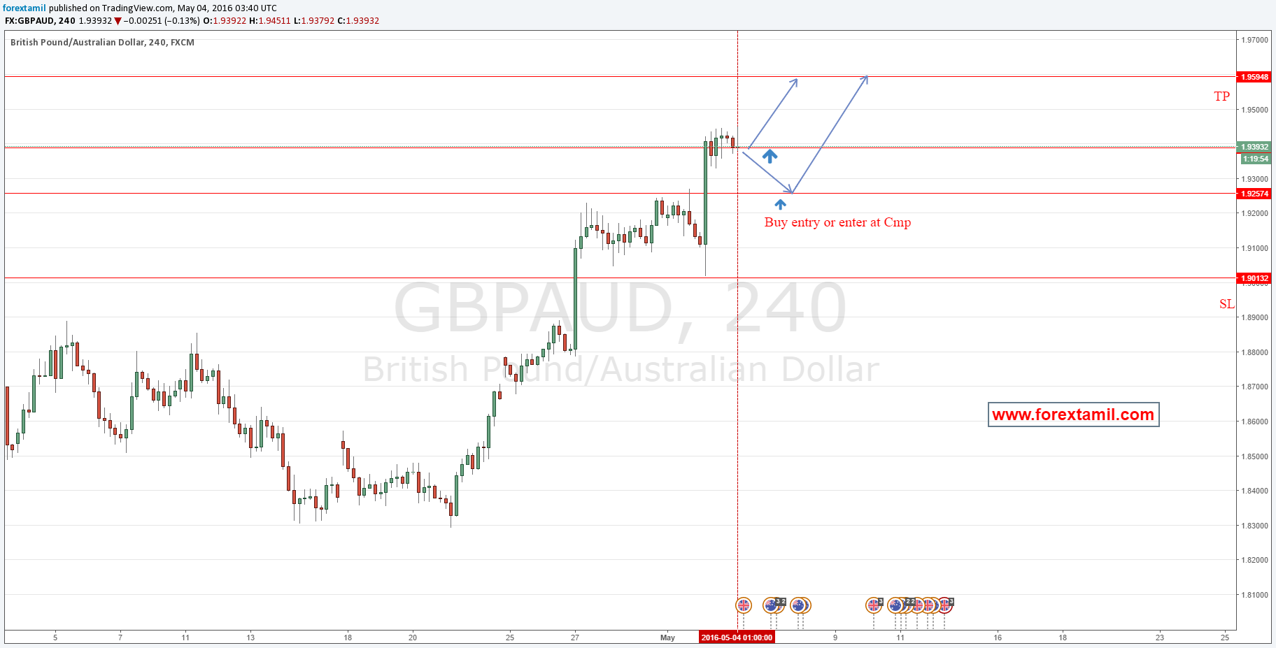 BUY GBPAUD|Online forex tading,I forex,Currency trading online,Currency online trading,Forex trading online