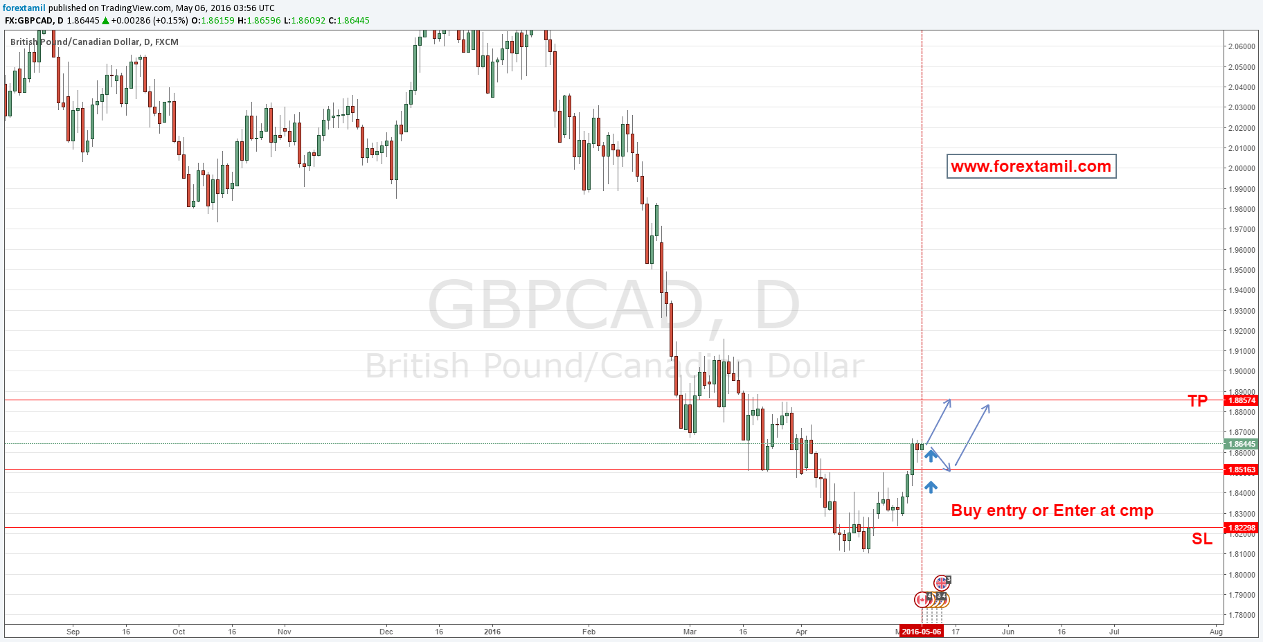 BUY GBPCAD|Indian forex,India forex,Currency trading india,Forex trading india,forex india
