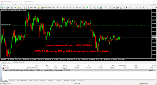 BOOKED 390 USD IN GBPJPY GREEN PIPS