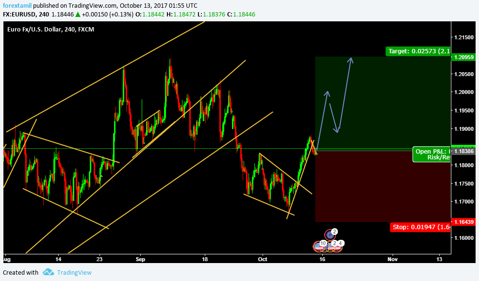 LIVE CHALLENGING SIGNAL–BUY EURUSD