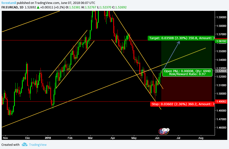 EURCAD TURNING AROUND UPWARD?