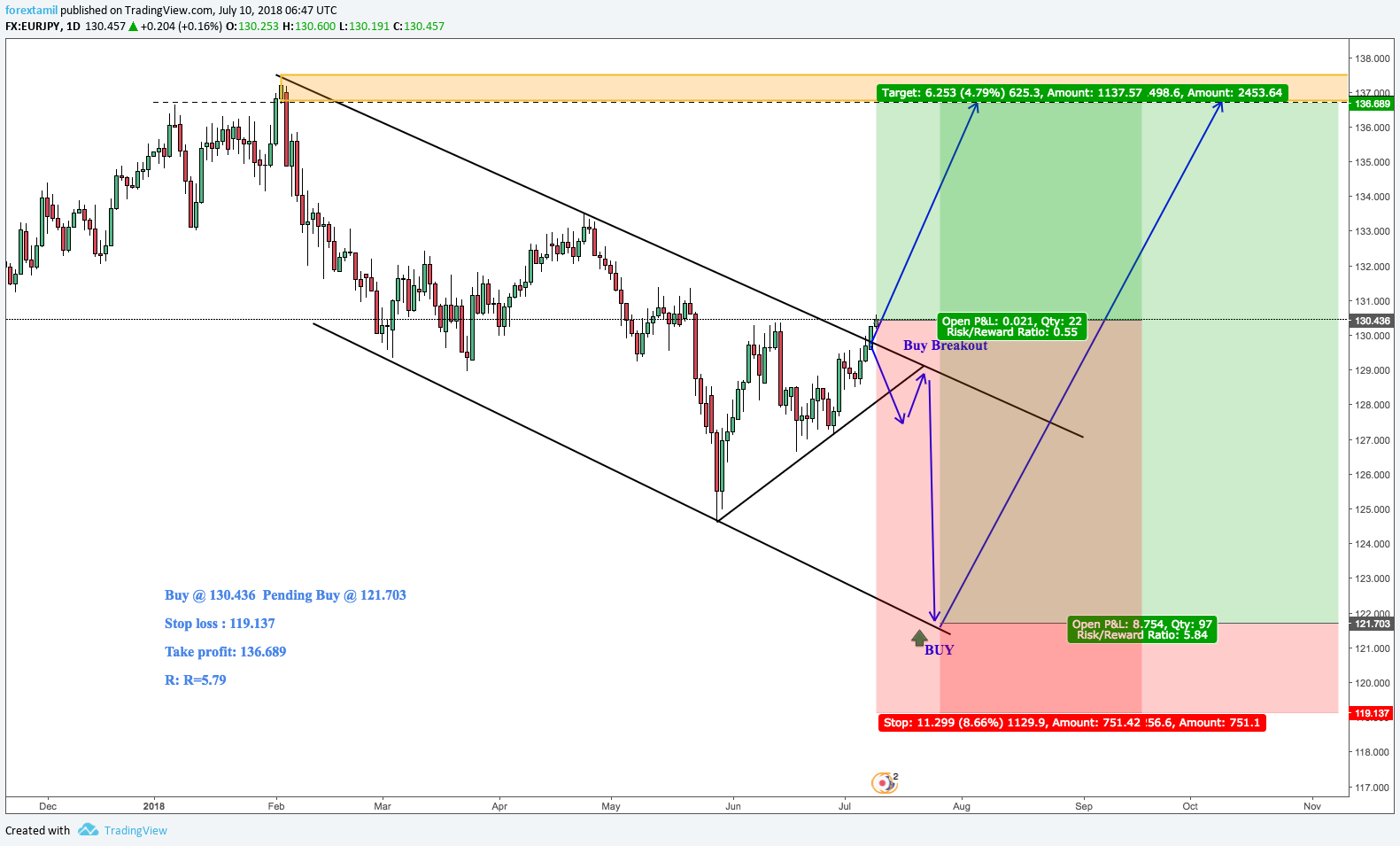 EURJPY:INDICATIING SOUND BUY ZONE-BULLISH.