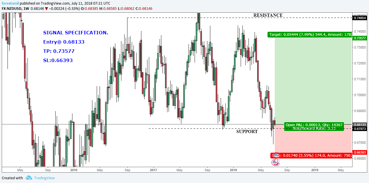 NZDUSD: EFFICIENT POINT TO MAKE TRADE IN CONSOLIDATION?-BULLISH.