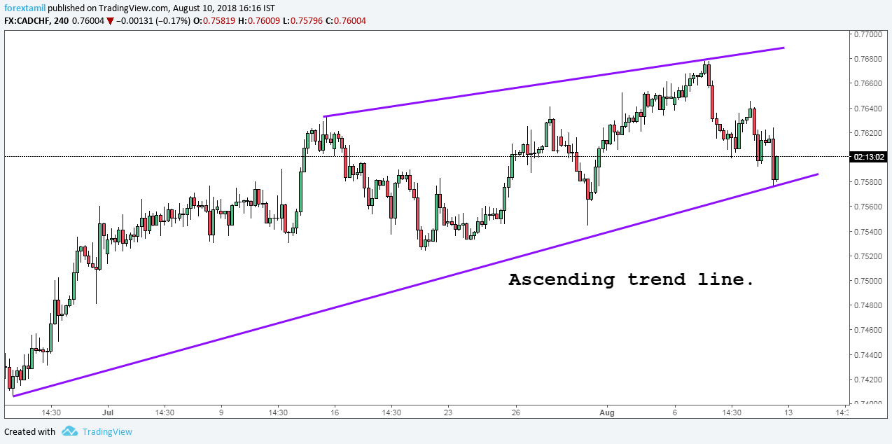 CADCHF: ASCENDING TREND LINE-PULLBACK.