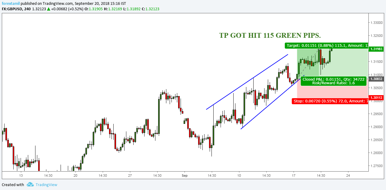 SURESHOT SIGNAL: GBPUSD SCORED 115 GREEN PIPS