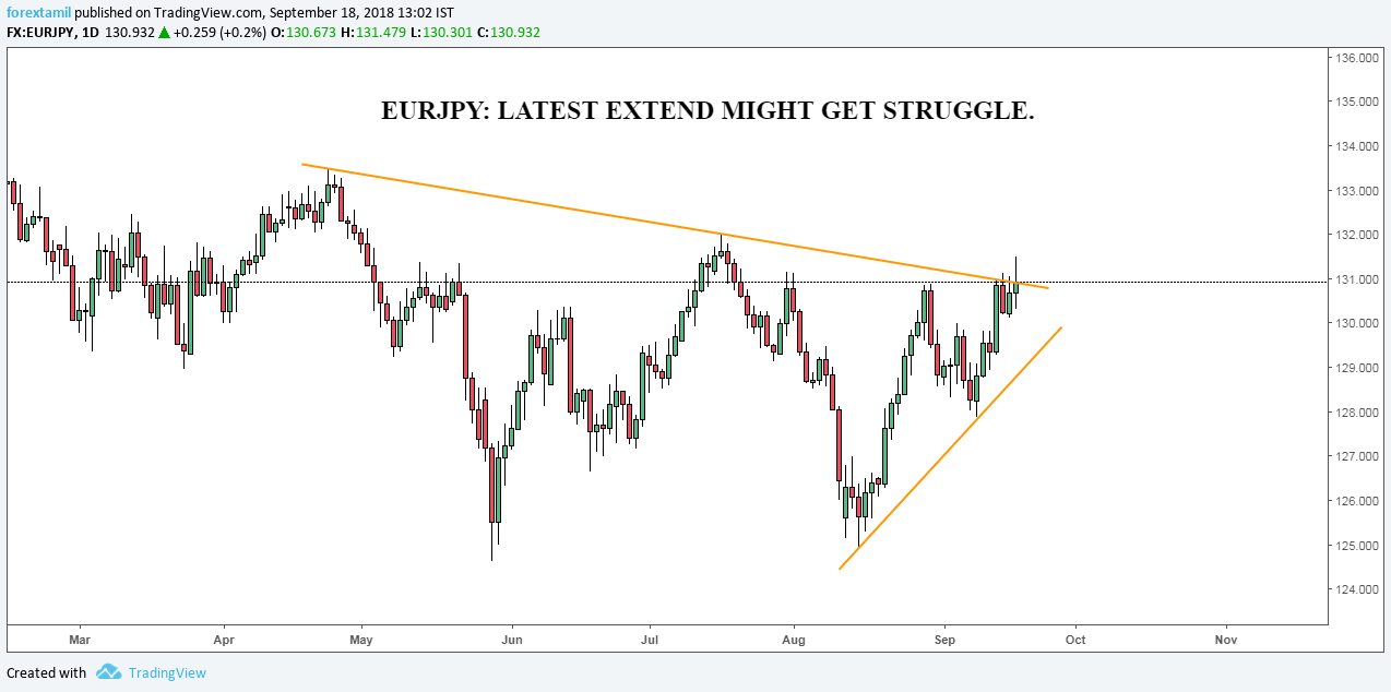 EURJPY: LATEST EXTEND MIGHT GET STRUGGLE.