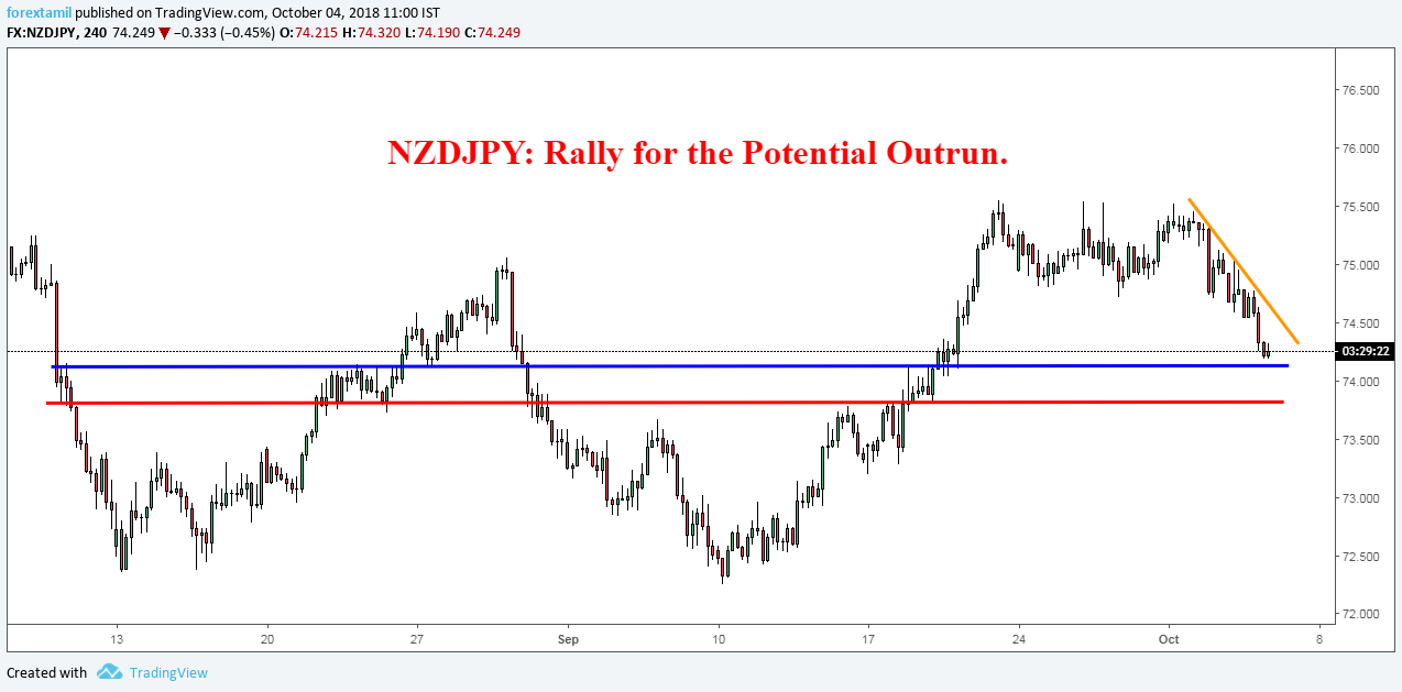 NZDJPY: Rally for the Potential Outrun.