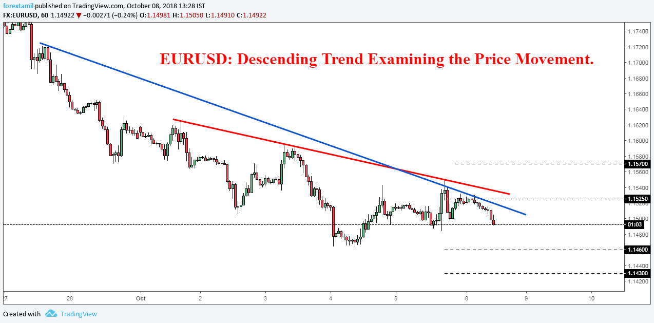 EURUSD: Descending Trend Examining the Price Movement.