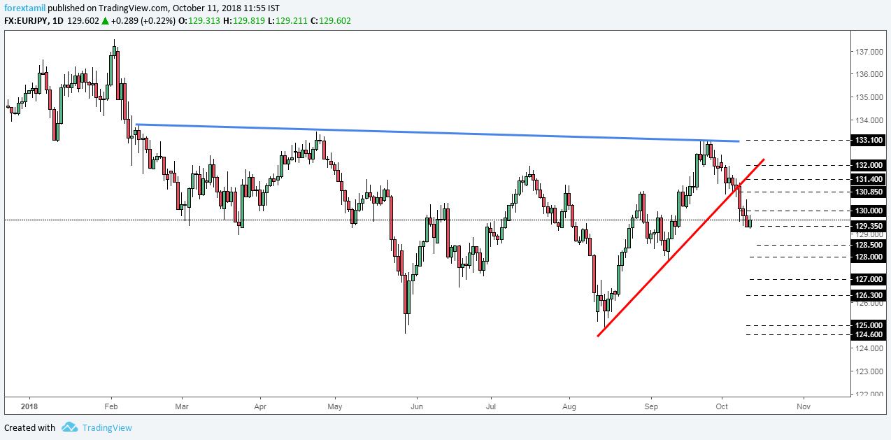 EURJPY: Looking for an immediate Halt.