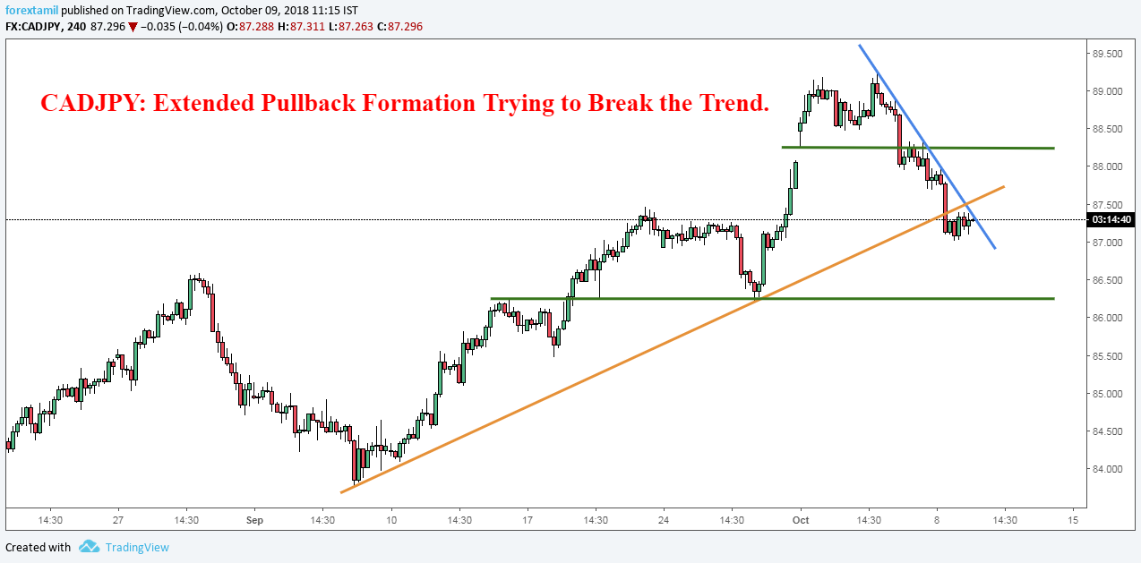 CADJPY: Extended Pullback Formation Trying to Break the Trend.