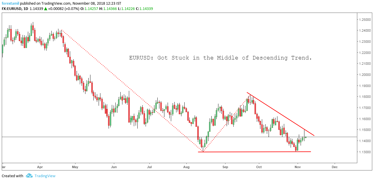 EURUSD: Got Stuck in the Middle of Descending Trend.