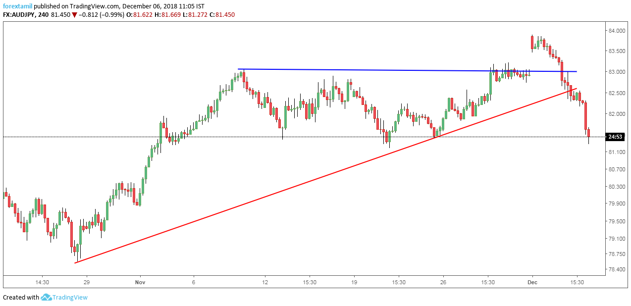 AUDJPY: Slanting trend Support can trigger a Pullback.
