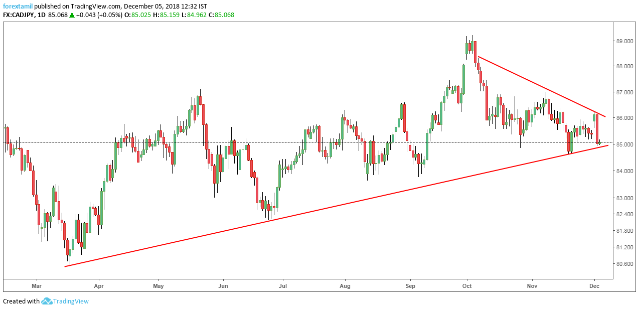 CADJPY: Resistance Influence Restricts Traders Invade.
