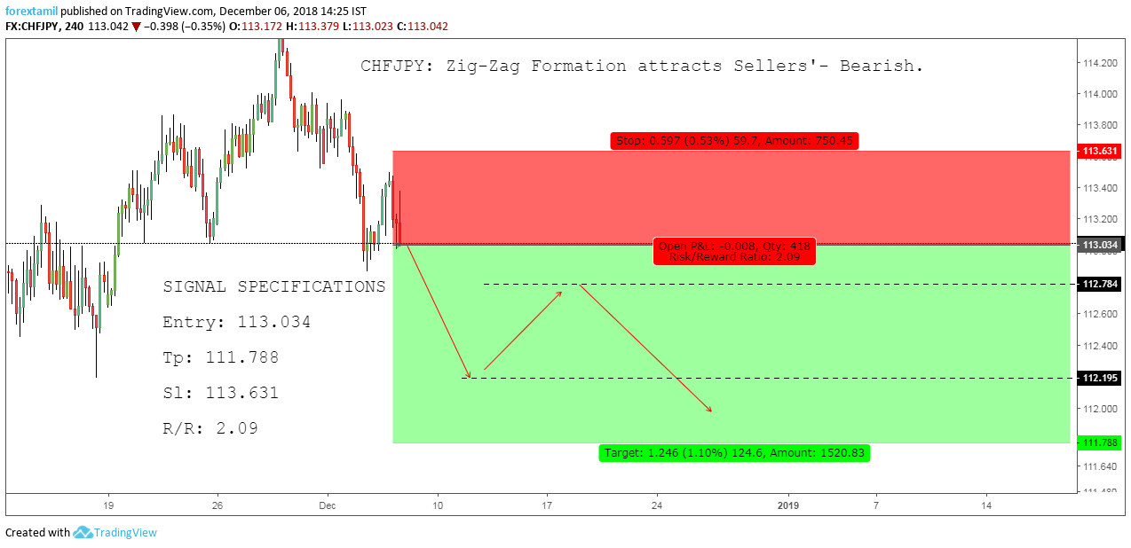 CHFJPY  Zig-Zag Formation attracts Sellers'- Bearish.