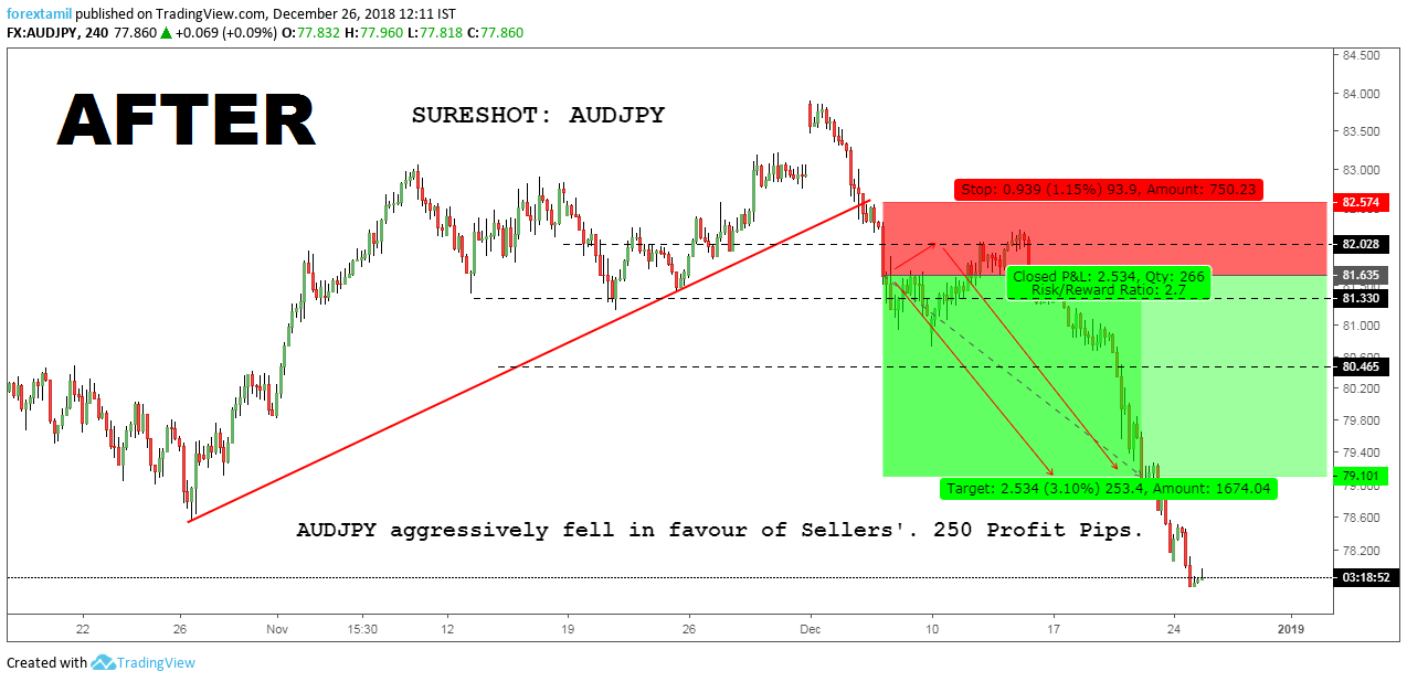 SURESHOT: AUDJPY GAINED 250 PROFIT PIPS.