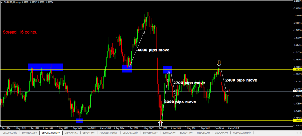 1000 Pips Forex Trading Strategy Using Larger Timeframes