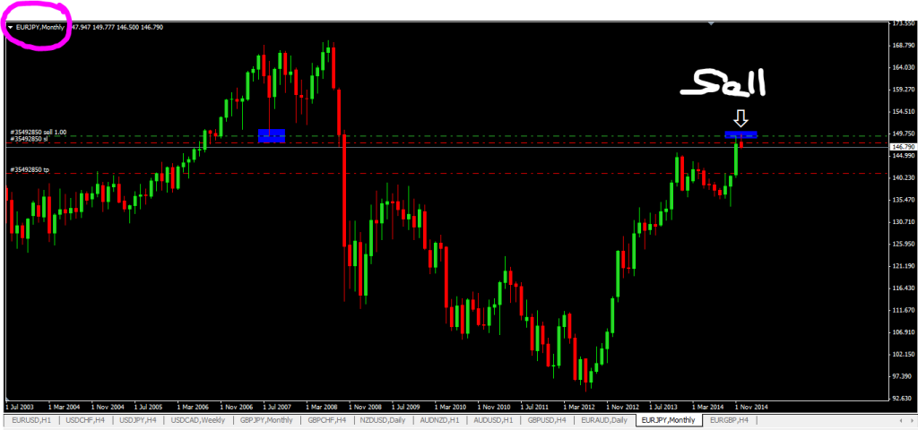1000 Pips Forex Trading Strategy Using Larger Timeframes,price action trading strategies