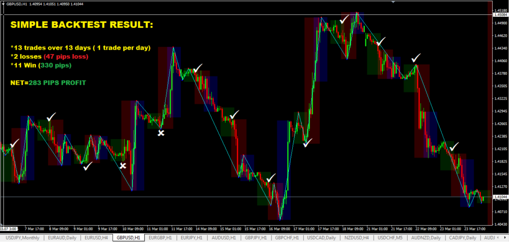 2 Hour London Open Forex Trading System-price action trading strategy