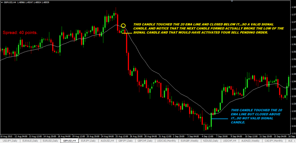 20 EMA Bounce Forex Trading Strategy-price action trading strategy