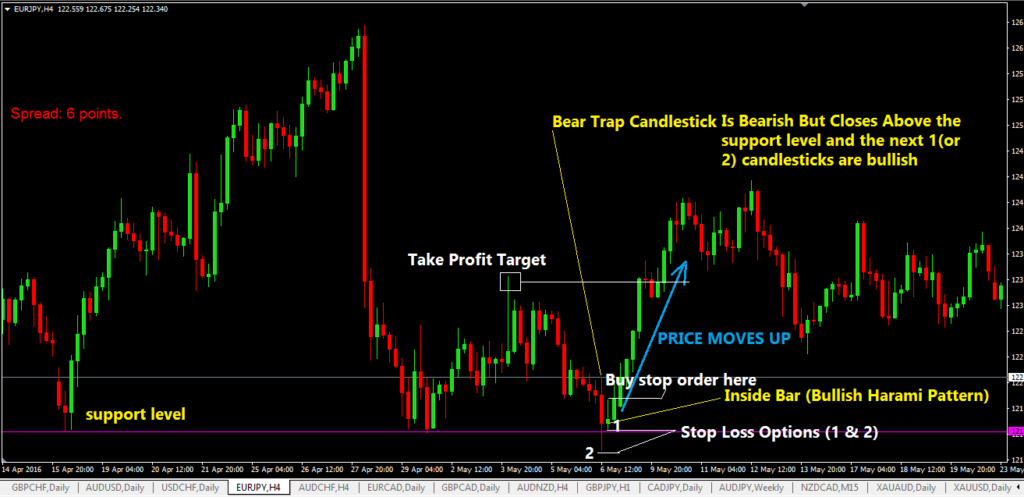 Bear Trap Trading Strategy-price action trading strategy