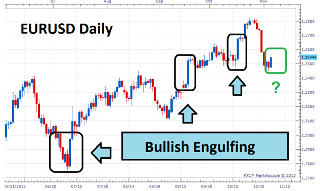 Bullish Engulfing Pattern Forex Trading Strategy,price action trading strategies