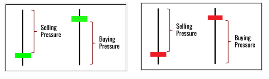 PRICE AND CHARTS