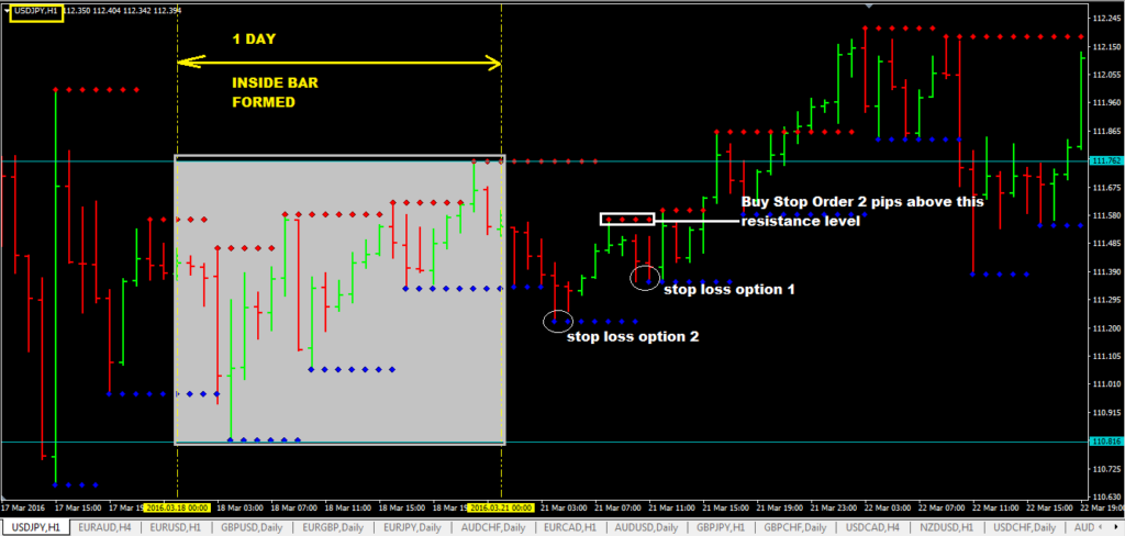 Daily Inside Bar With Support And Resistance Level Breakout - Price action trading strategy