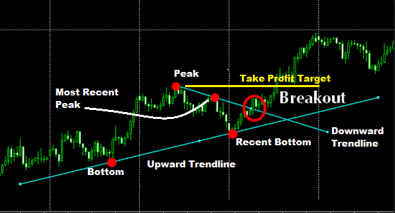 Demark Forex Trading Strategy-price action trading strategies